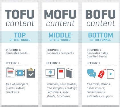 etapas tofu mofu
