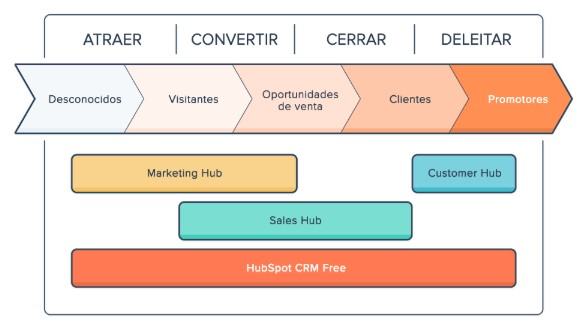 metodologia inbound marketing