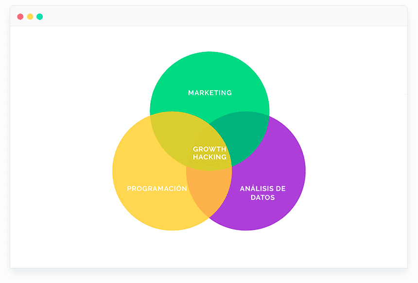 ¿Qué áreas del marketing digital analiza el Growth Hacking?