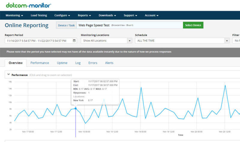 Dotcom Monitor, la herramienta que prueba la velocidad en diferentes lugares