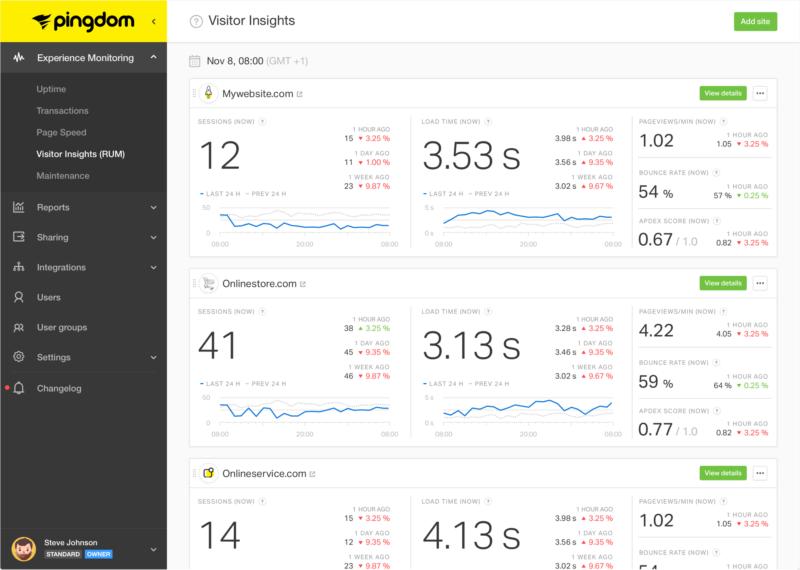 Pingdom Tool ofrece información completa del indicador