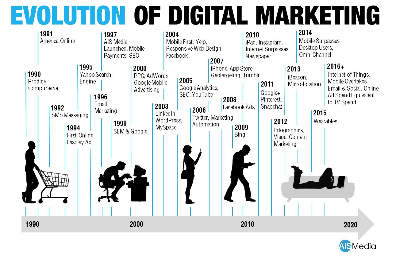 El campo del marketing digital está en constante evolución