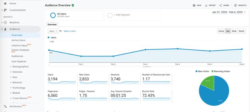 Comencemos con las funciones básicas de Google Analytics