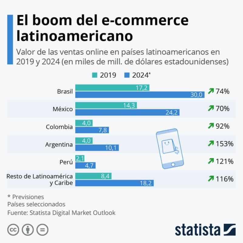 ecommerce para Perú