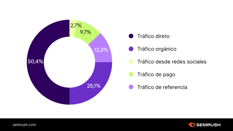 Cómo vienen los usuarios de ecommerce de Latinoamérica
