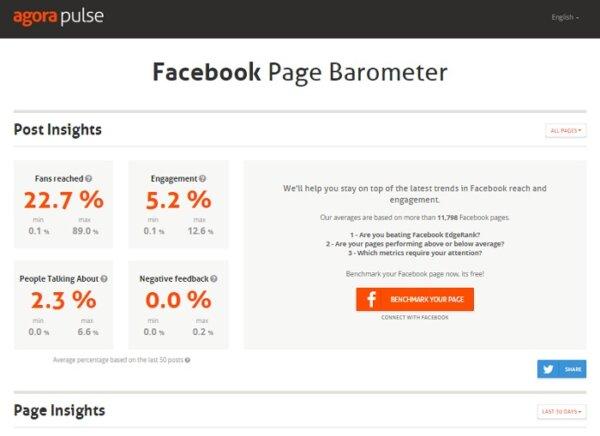 Facebook Barometer